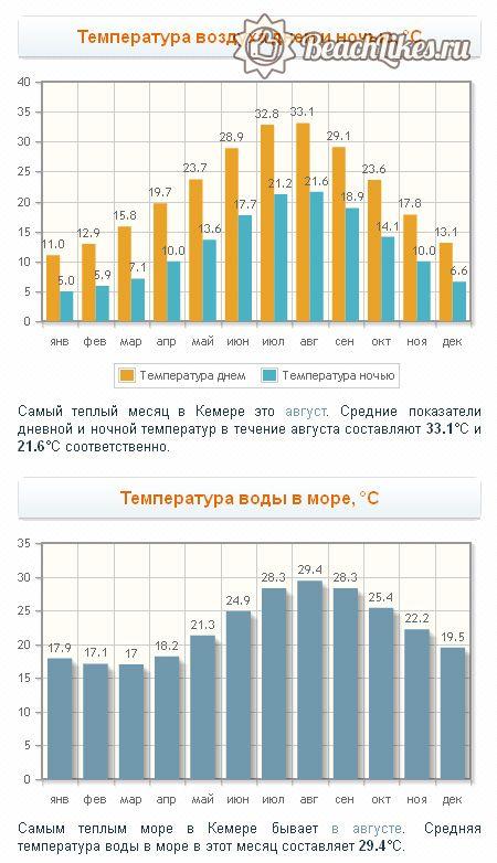 Погода по месяцам и температура воды в Кемере