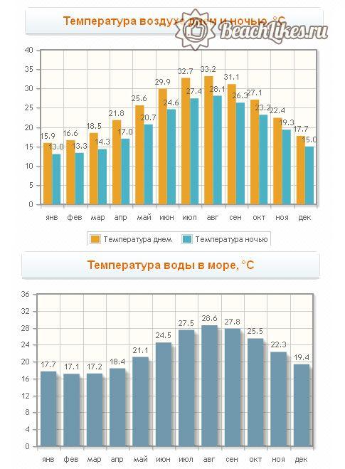 Погода на Кипре по месяцам, температура моря
